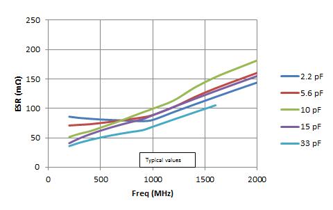 0402 R07S Equivalent Series Resistance (ESR)