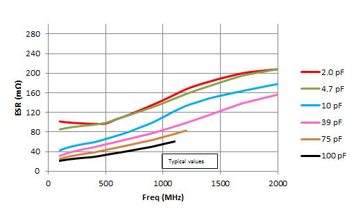 0603 R14S Equivalent Series Resistance (ESR)