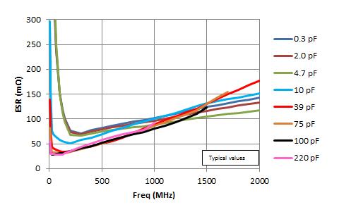 0805 R15S Equivalent Series Resistance (ESR)