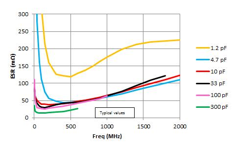 1111 S42E Equivalent Series Resistance (ESR)