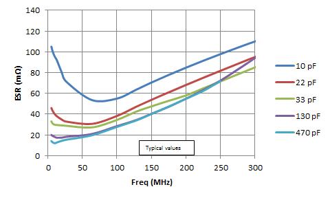 2525 S48E Equivalent Series Resistance (ESR)
