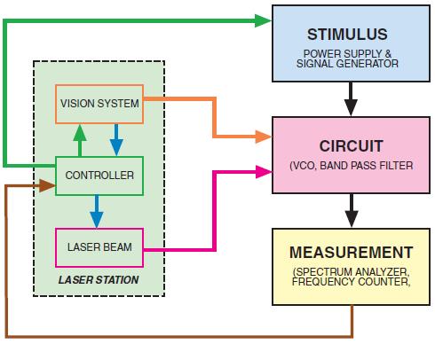 LASERtrim® circuit image