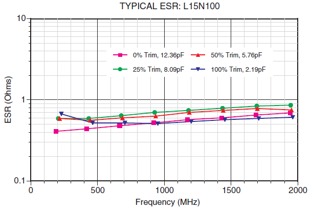 LASERtrim® TYPICAL ESR: L15N100