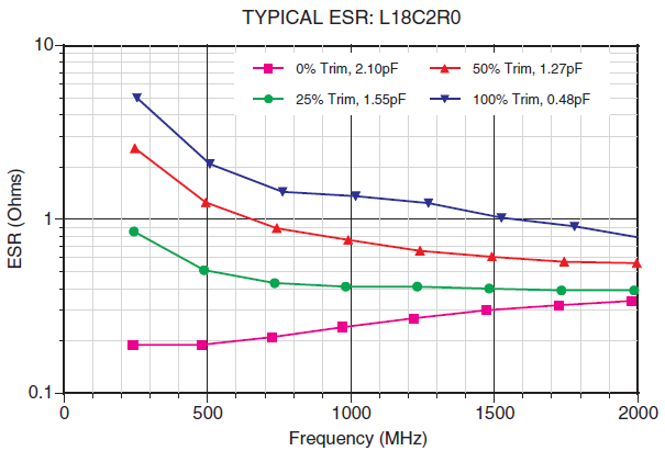 LASERtrim® TYPICAL ESR: L18C2R0