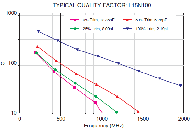 LASERtrim® TYPICAL QUALITY FACTOR: L15N100
