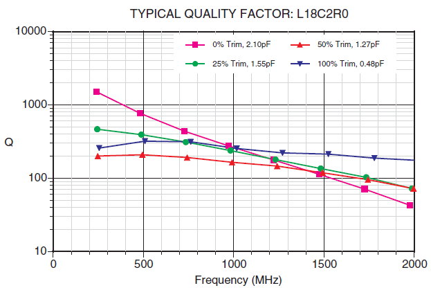 LASERtrim® TYPICAL QUALITY FACTOR: L18C2R0