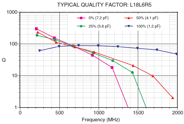 LASERtrim® TYPICAL QUALITY FACTOR: L18L6R5