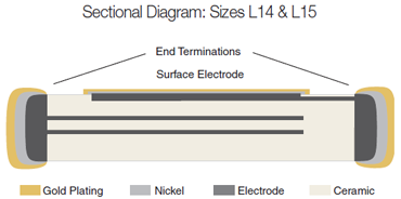 LASERtrim® Sectional Diagram: Sizes L14 & L15