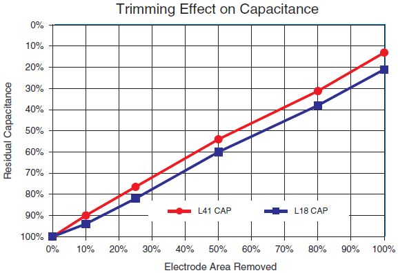 LASERtrim® Trimming Effect on Capacitance