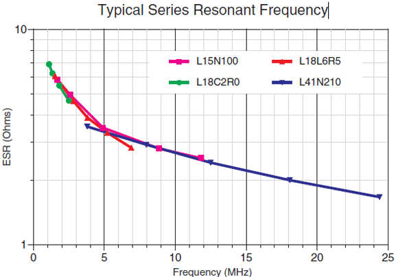LASERtrim® Typical Series Resonant Frequency