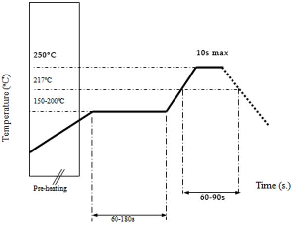 solder profile graph