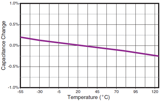 LASERtrim® capacitance and Temperature range