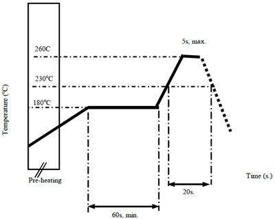 Figure 2: Solder Flow Profile for Ceramic Capacitors and Inductors