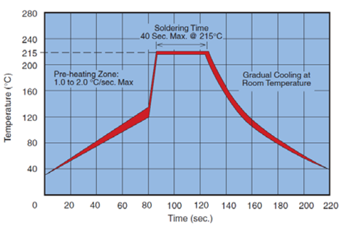 Figure 3: Vapor Phase Profile for MLCCs