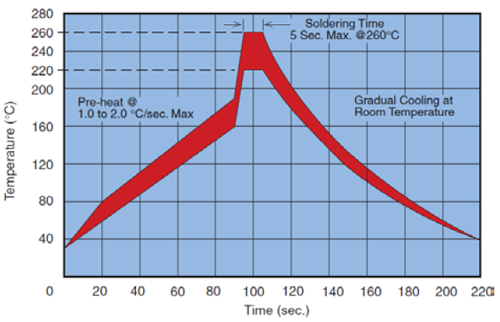 Figure 4: Wave Solder Profile for MLCCs