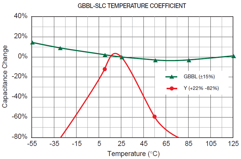 gbbl-slc temperature coefficient