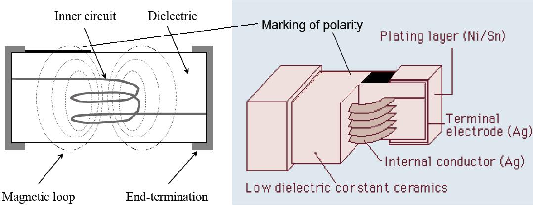 L05-B Inductors tape orientation