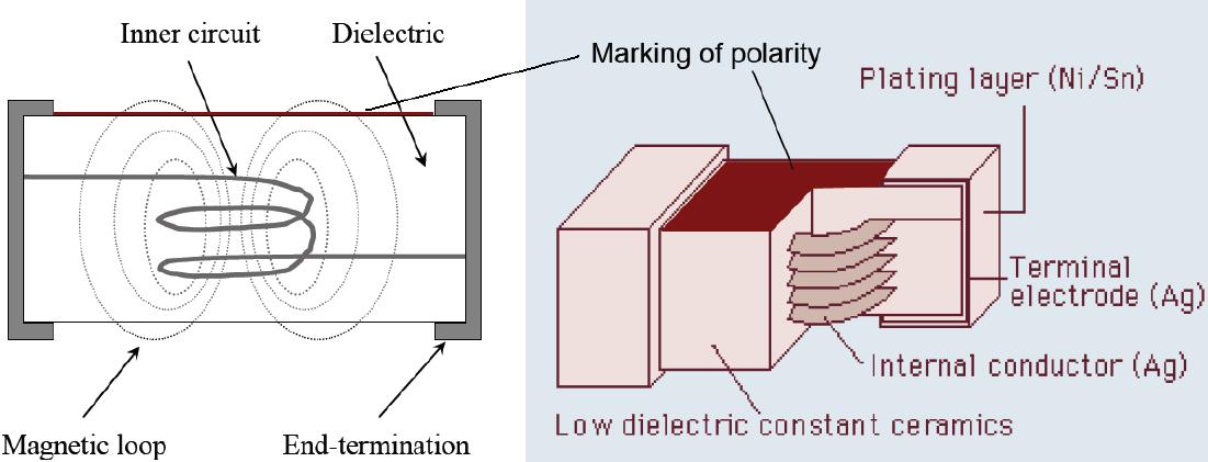 L07-C Inductors tape orientation