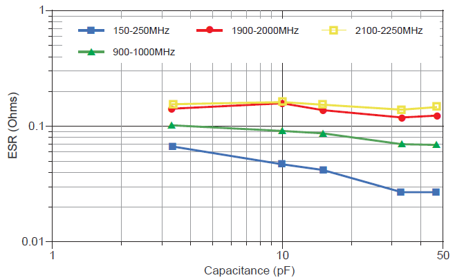 Equivalent Series Resistance: 0603/R14S chart