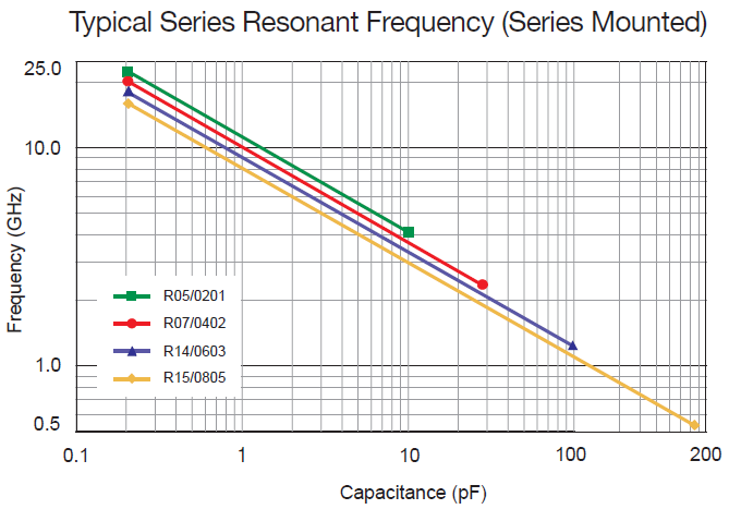 Series Resonance chart