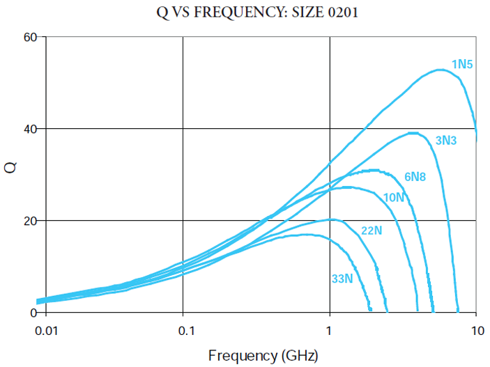 Q VS Frequency: Size 0201