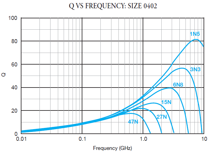 Inductor | Q VS Frequency: Size 0402
