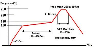 Reflow temperature profile