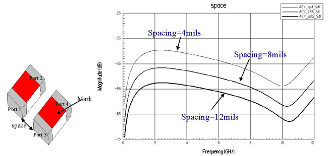 Mutual coupling S41 for different spacing schemes