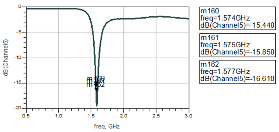 Measured Return Loss by channel 1.574ghz-1.577ghz