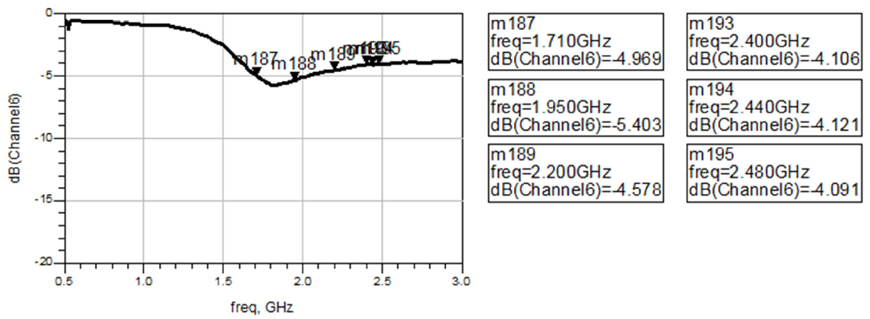 Measured Return Loss by channel 1.710ghz-2.200ghz