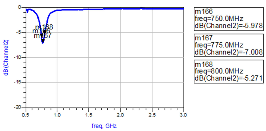 Measured Return Loss by channel 750mhz-800mhz