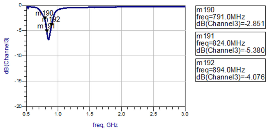 Measured Return Loss by channel 791mhz-894mhz