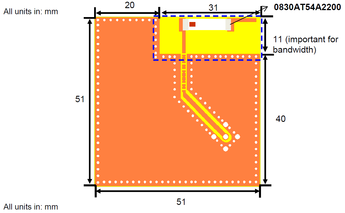 PCB size and Recommended Antenna Keep-out Area