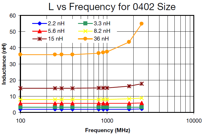 L vs Frequency for 0402 Size