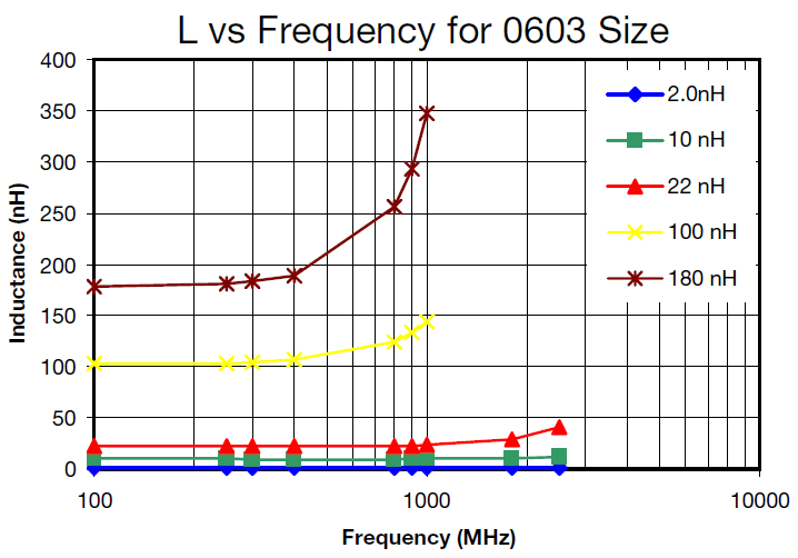 L vs Frequency for 0603 Size