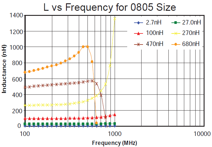 L vs Frequency for 0805 Size