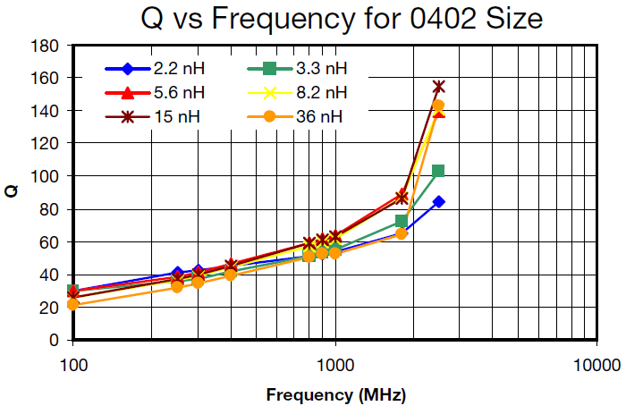 Q vs Frequency for 0402 Size