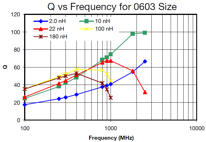 Q vs Frequency for 0603 Size