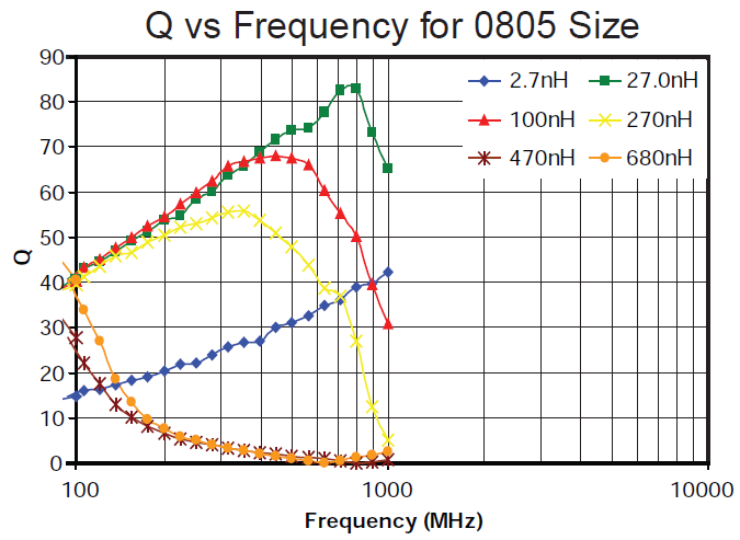 Q vs Frequency for 0805 Size